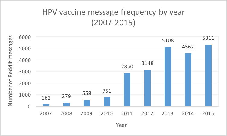 JPH - Characterizing Trends in Human Papillomavirus Vaccine