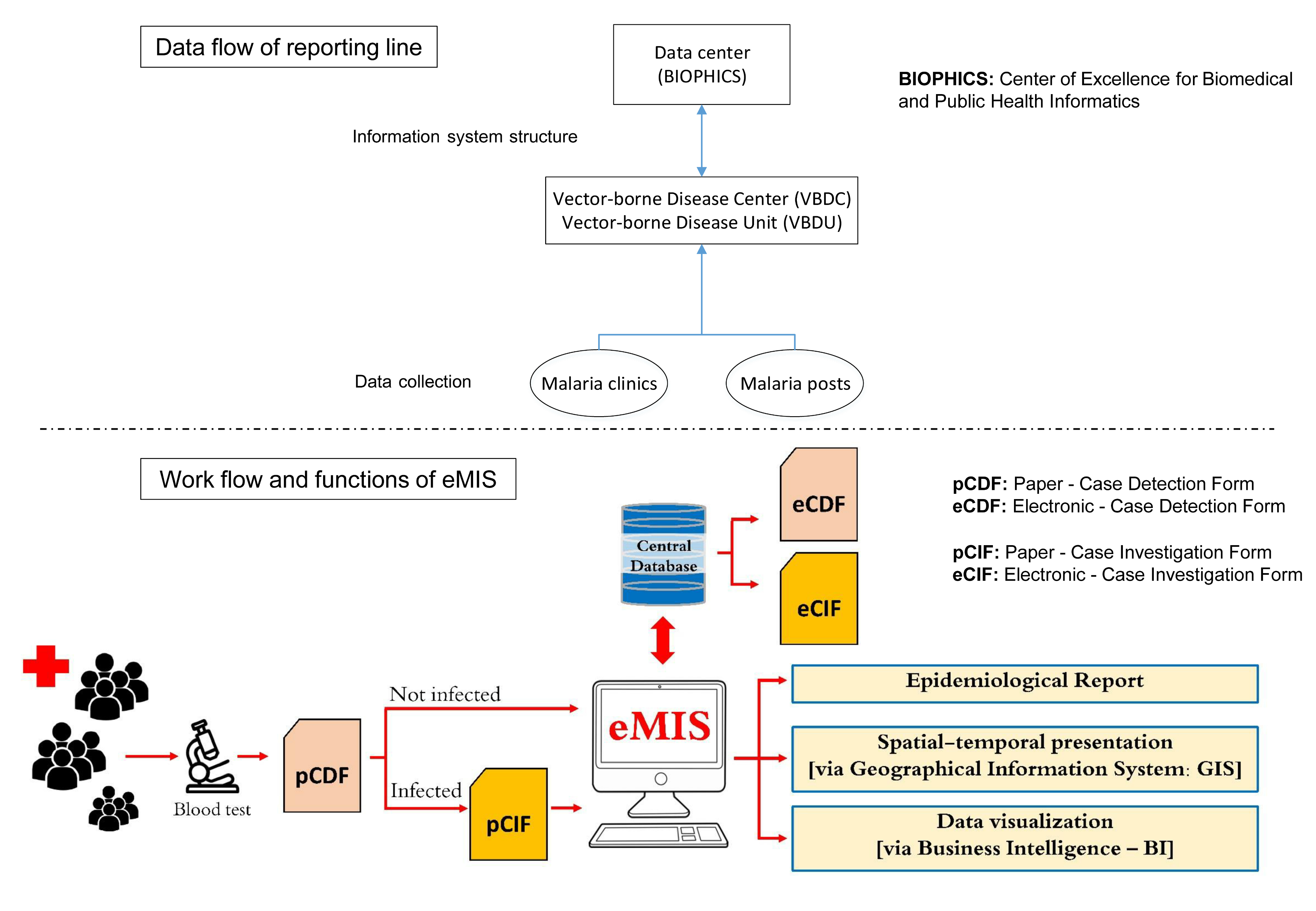 JPH - Effectiveness of Implementation of Electronic Malaria
