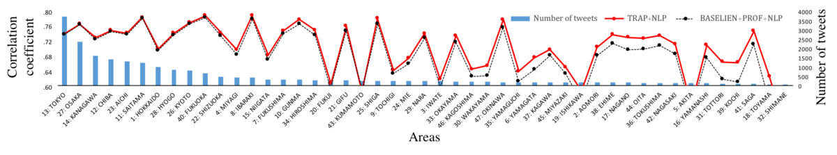 Jph Twitter Based Influenza Detection After Flu Peak Via Tweets With Indirect Information Text Mining Study Wakamiya Jmir Public Health And Surveillance