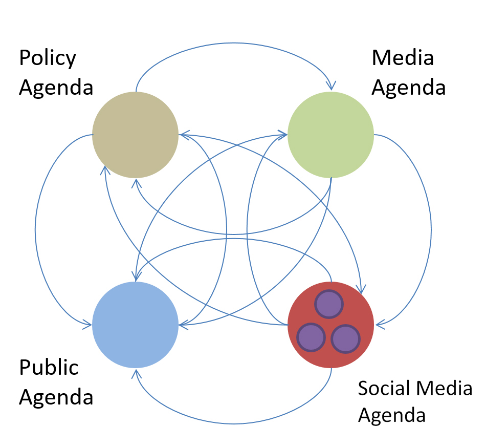 agenda setting The agenda-setting theory is based on this premise that the media gives the public an agenda or topic to talk about through the daily content it publicizes as news with reference to the agenda-setting theory, this essay seeks to demonstrate that the media influences public opinion by presenting the audience with issues to think about.